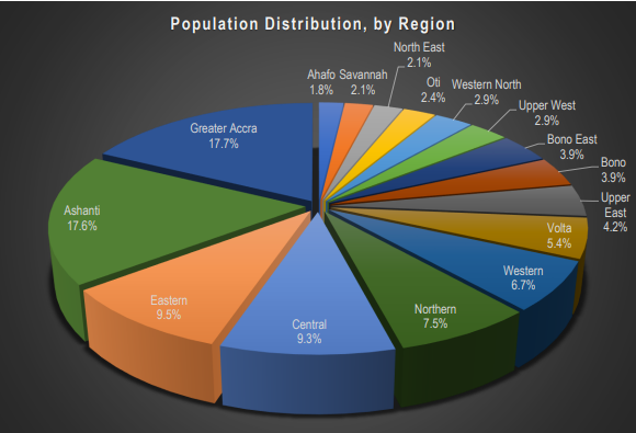 Most Populated Regions in Ghana